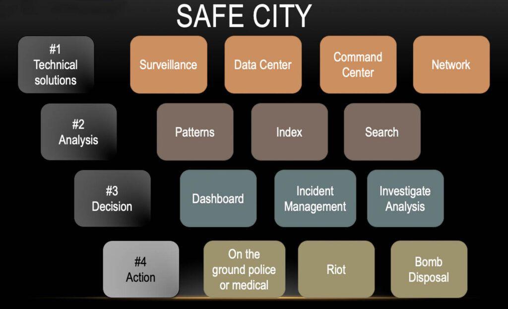 Safe City Integrated Enforcement Solution